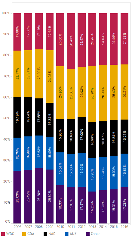 Monopolistic Market Structure in Australia