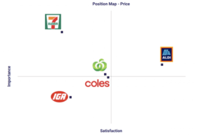 Coles positioning