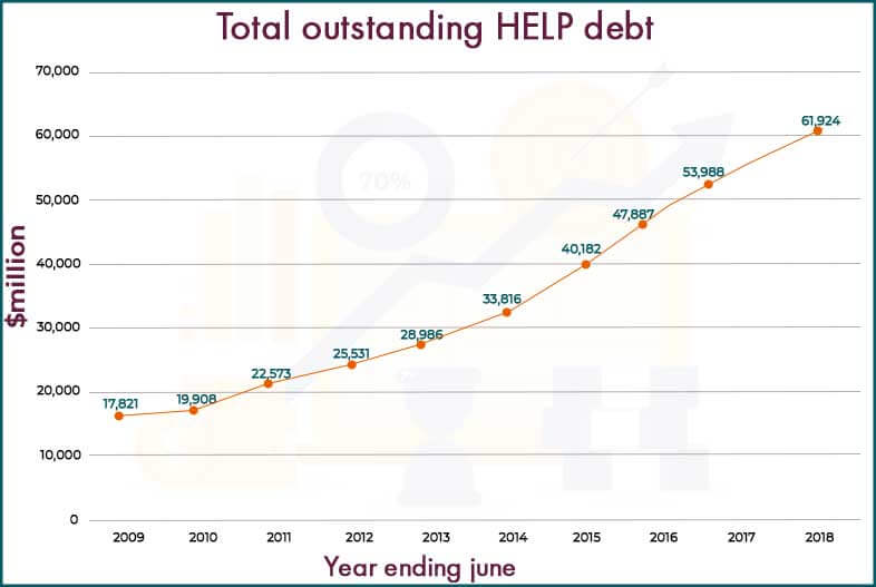 Sharp elevation in the debts scale