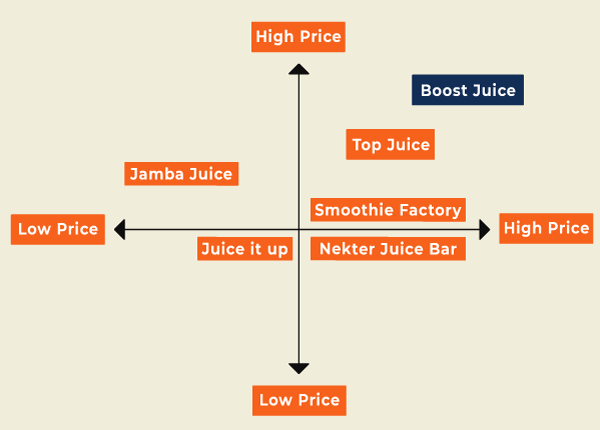 Beverage industry analysis using PESTLE and 5 forces model