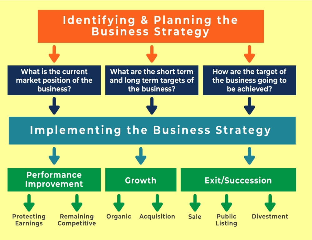 How companies formulate business strategy