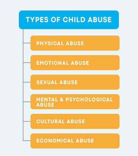 Types what abuse of child different are The Different