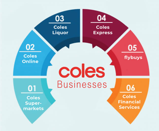 Coles Products