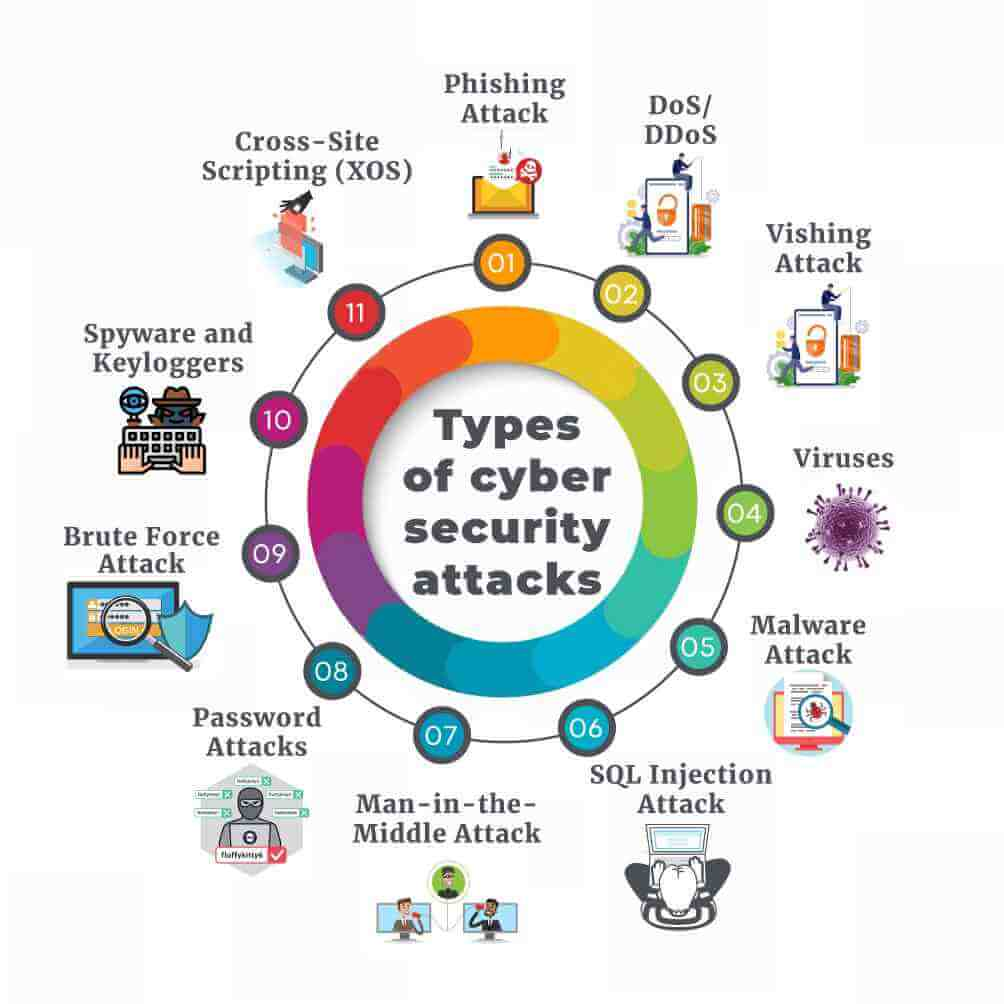 Types of cyber security attacks
