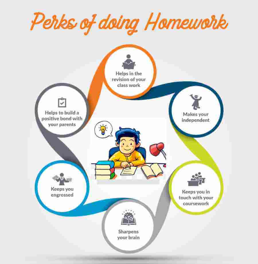 Pros- the advantages of homework