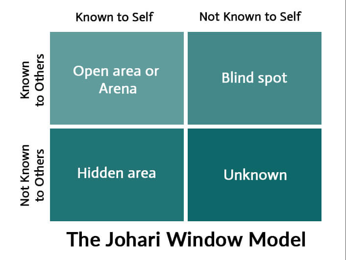four quadrants of Johari Window