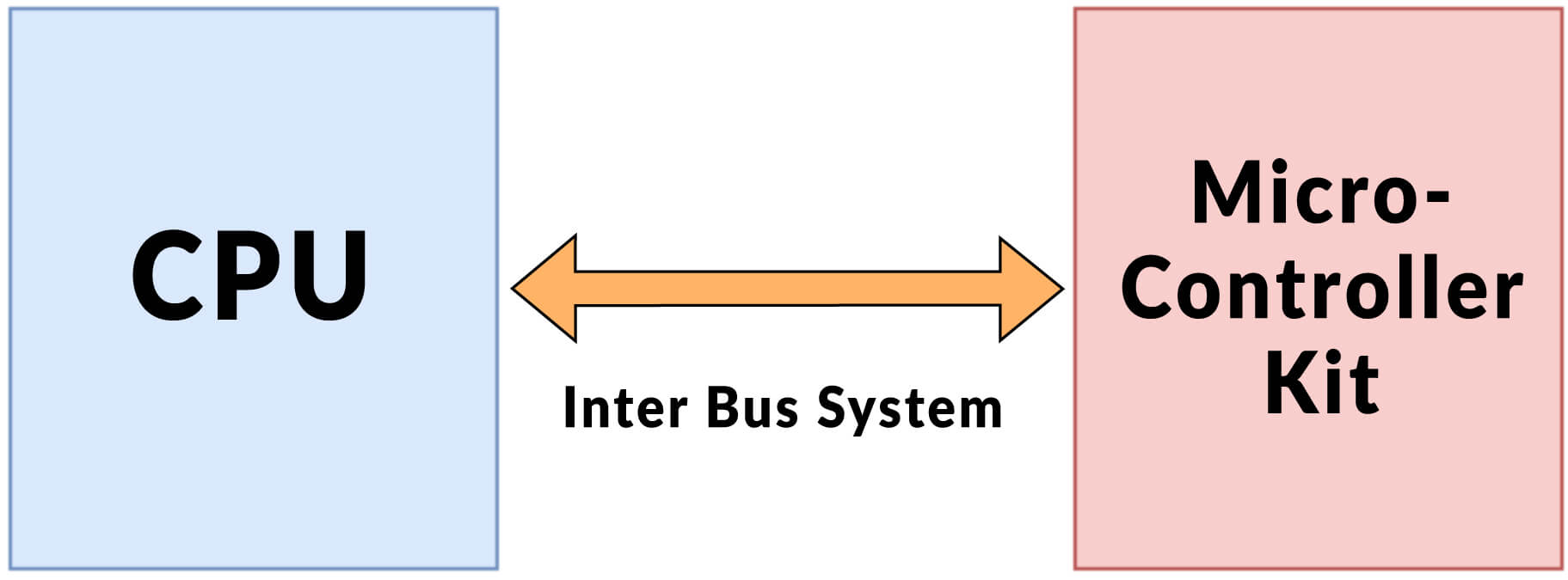 Inter System Protocol and its Representation