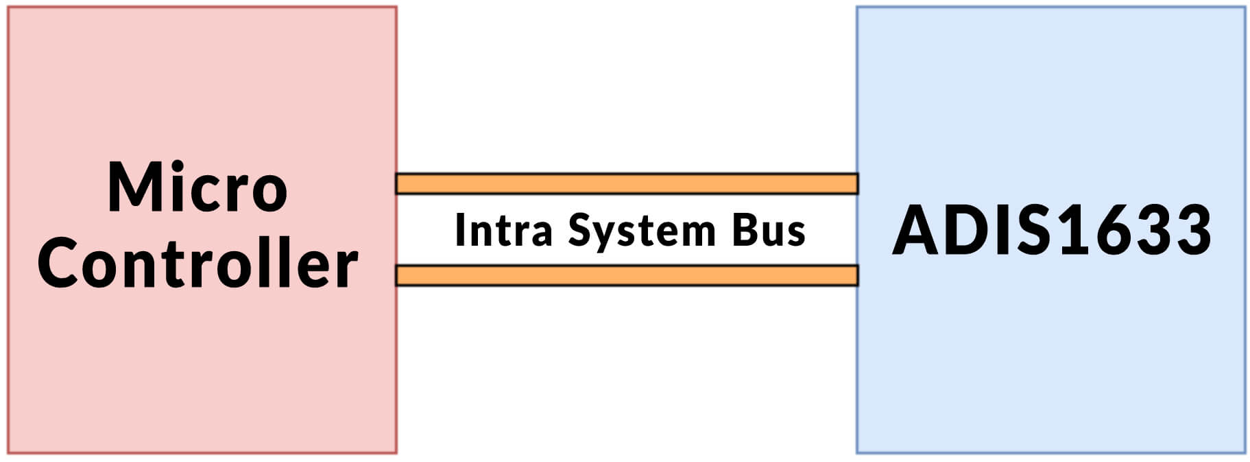 Intra System Protocol and its Representation