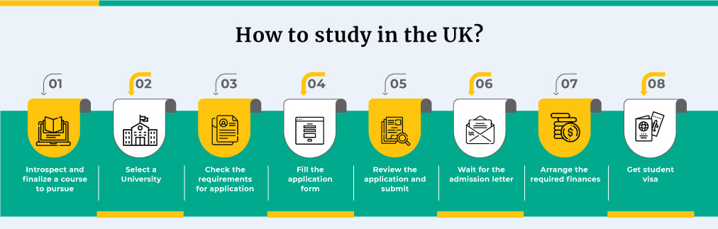 How to study in the UK?