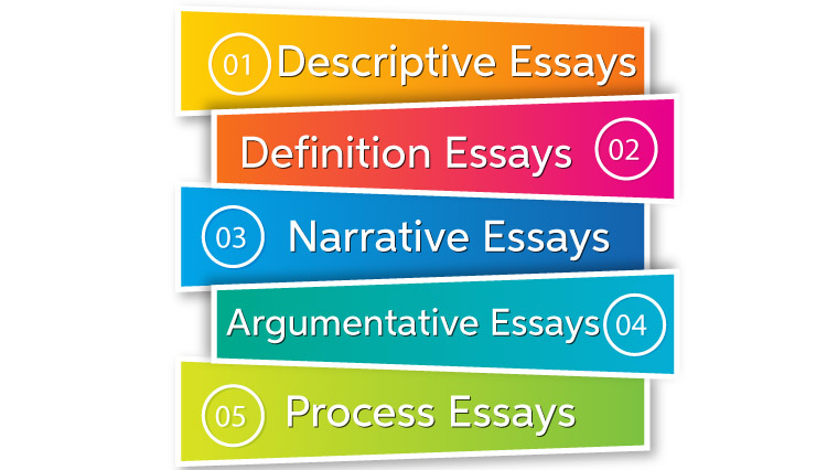 What is an Essay and What are the Major Essay Types?