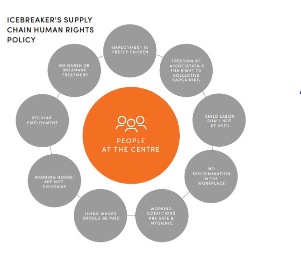 Key principles of sustainable marketing of Icebreaker